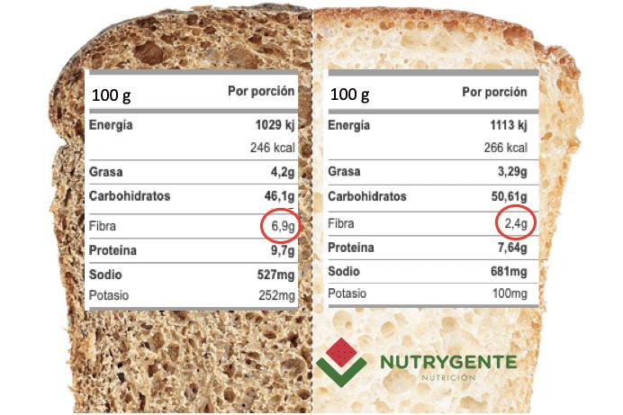 comparativa entre el pan blanco y el pan integral